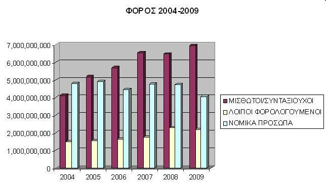 Ασθενέστεροι οι επιχειρηματίες από μισθωτούς και συνταξιούχους!  2 στους 3 Ελληνες κάτω από το αφορολόγητο όριο !