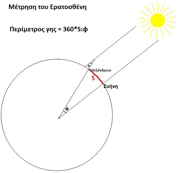 Eratosthenes_measurement