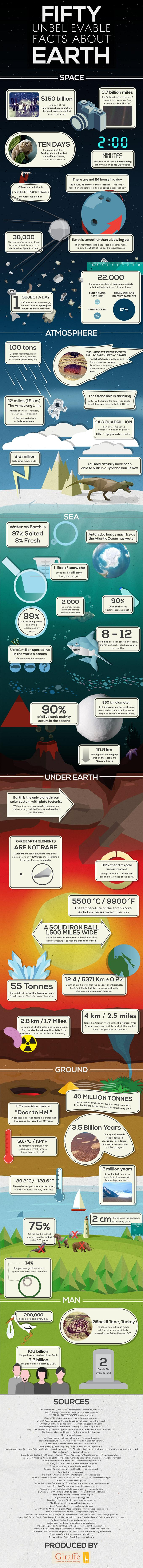 50-facts-about-earth-2