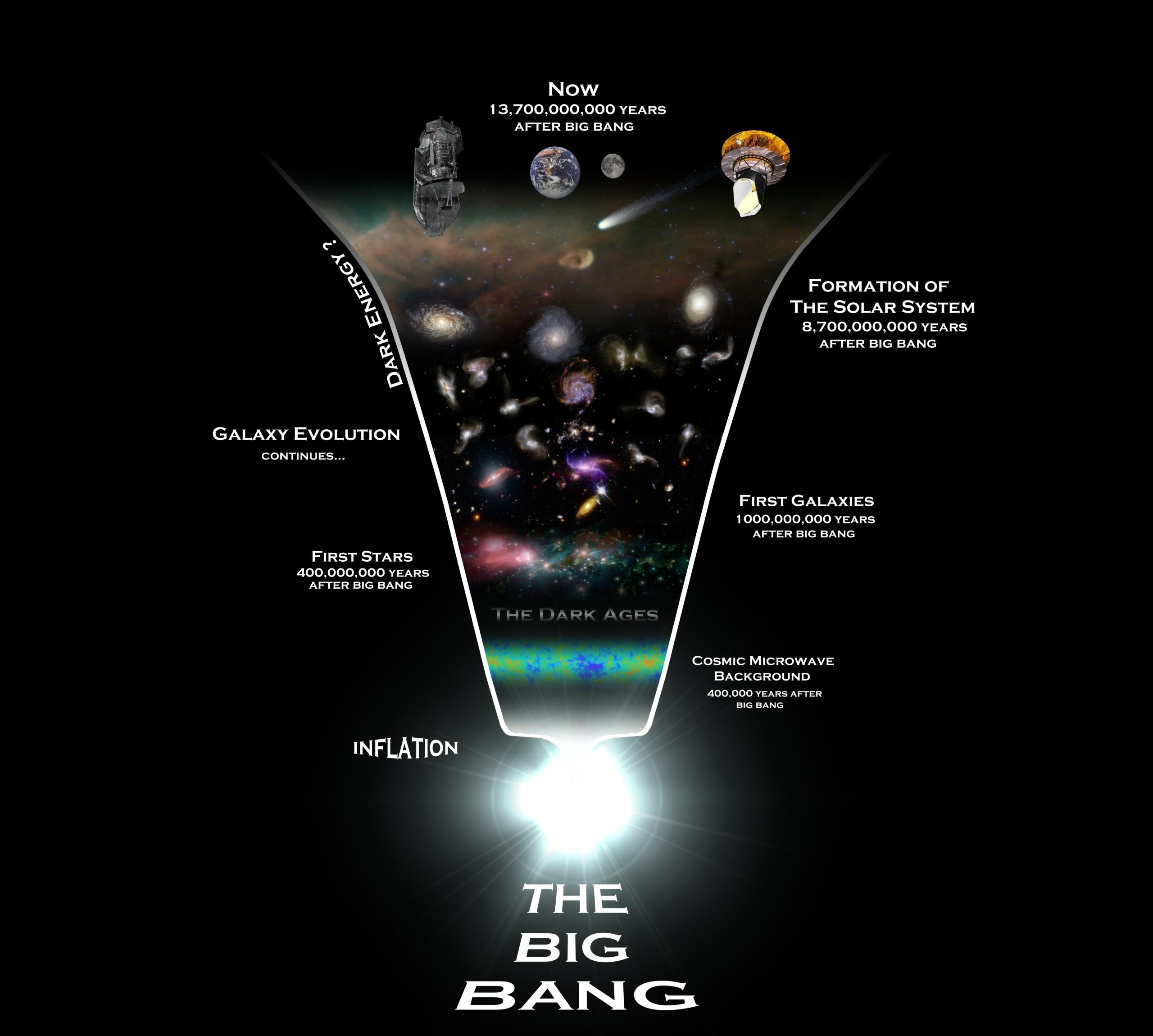 Universe_history