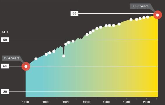 Το προσδόκιμο ζωής τα τελευταία 150 χρόνια