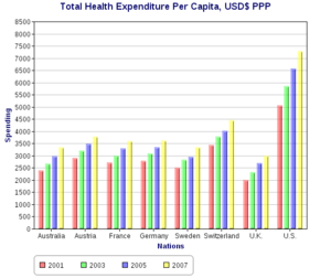 Total_health_expenditure_per_capita