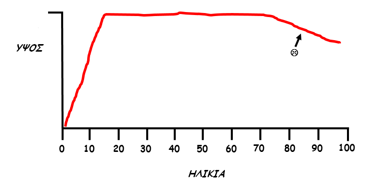 height-age