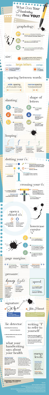 Infographic για τον γραφικό χαρακτήρα