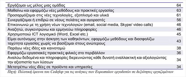pinakas-ergodotikes-anagkes-se-deksiotites--ellada-2013