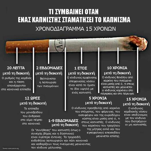 Τι συμβαίνει όταν ένας καπνιστής σταματήσει το κάπνισμα - Χρονοδιάγραμμα 15 ετών.