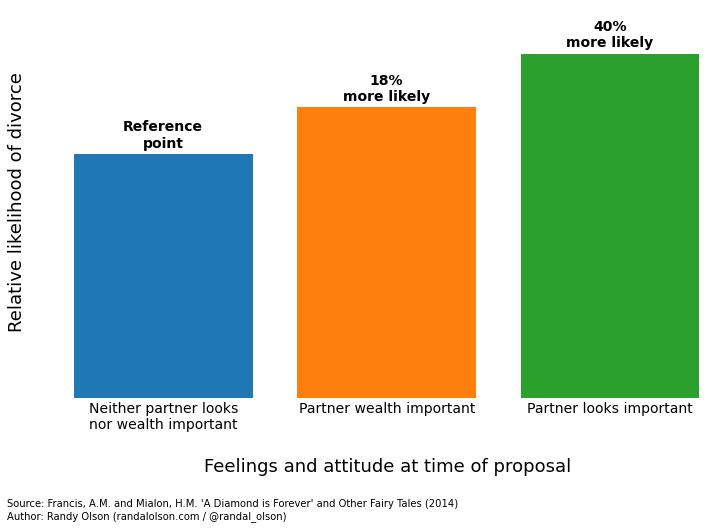 marriage-stability-attitude