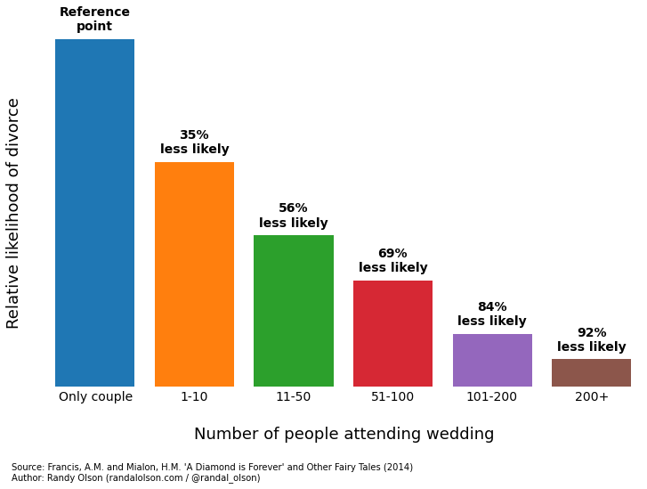 marriage-stability-wedding-attendance