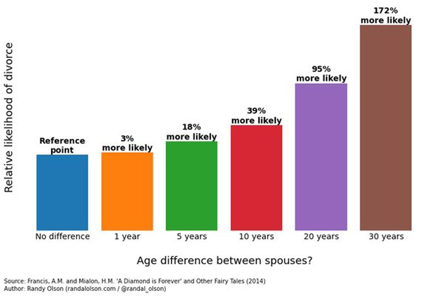 olson marriage age gap