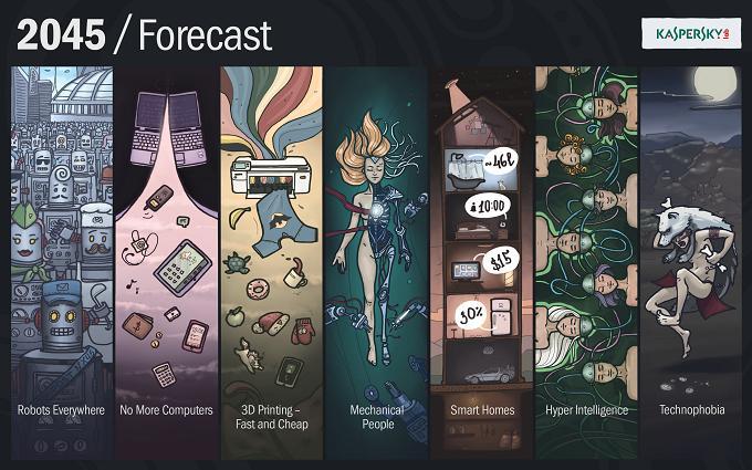 forecast_technology_2045