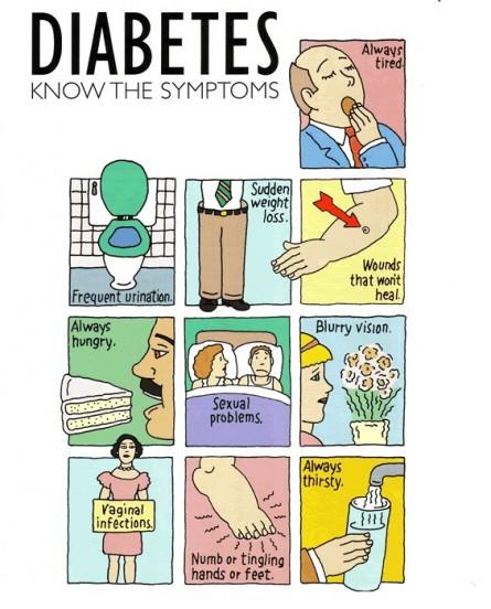12057174-diabetes-symptoms