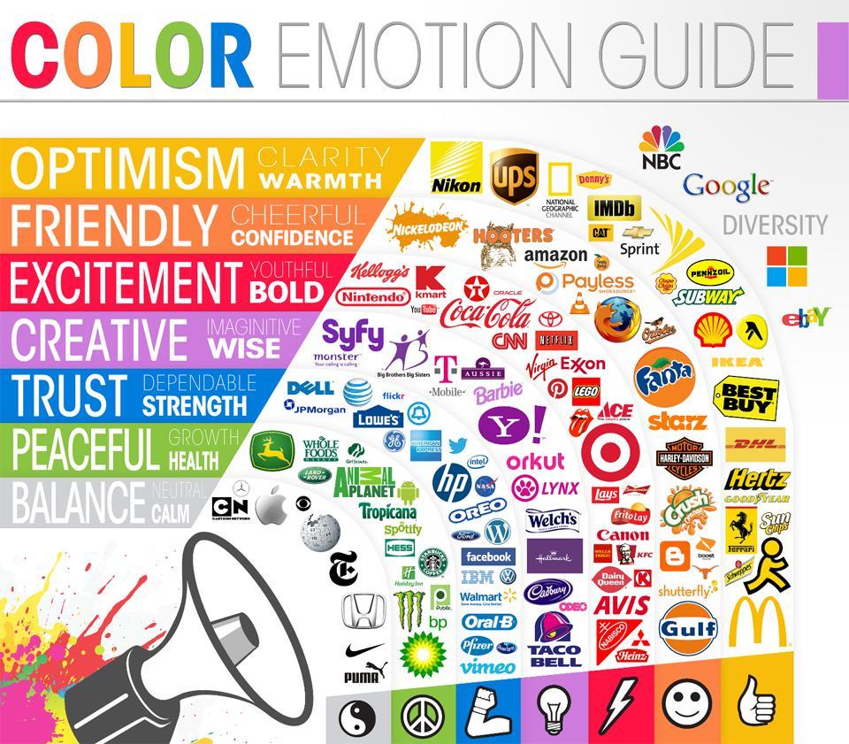 Αποτέλεσμα εικόνας για Η ψυχολογία των χρωμάτων στα λογότυπα εταιρειών