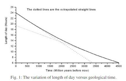 Η διακύμανση της διάρκειας της ημέρας σε σχέση με τον γεωλογικό χρόνο