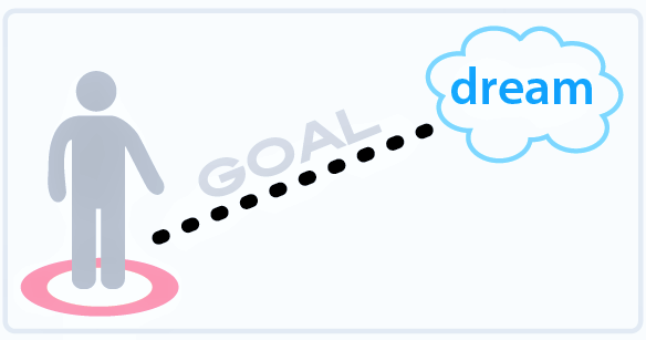 how-to-set-goals-to-reach-your-dreams-1