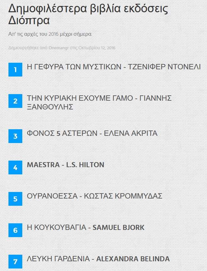 dioptra-popular-books